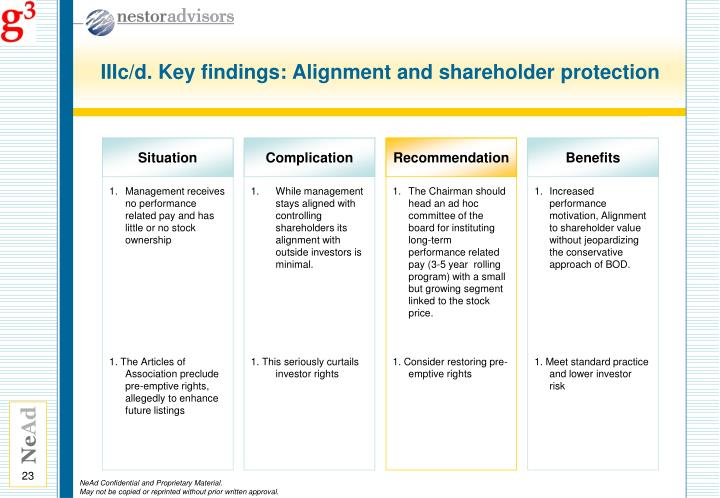 IIIc/d. Key findings: Alignment and shareholder protection