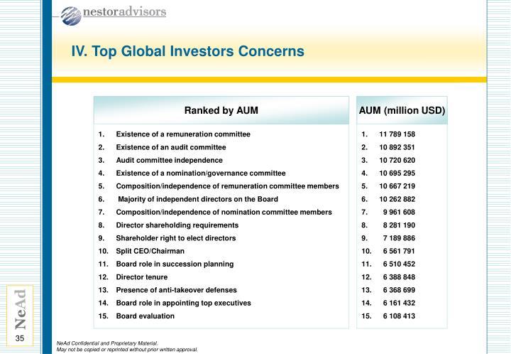 IV. Top Global Investors Concerns
