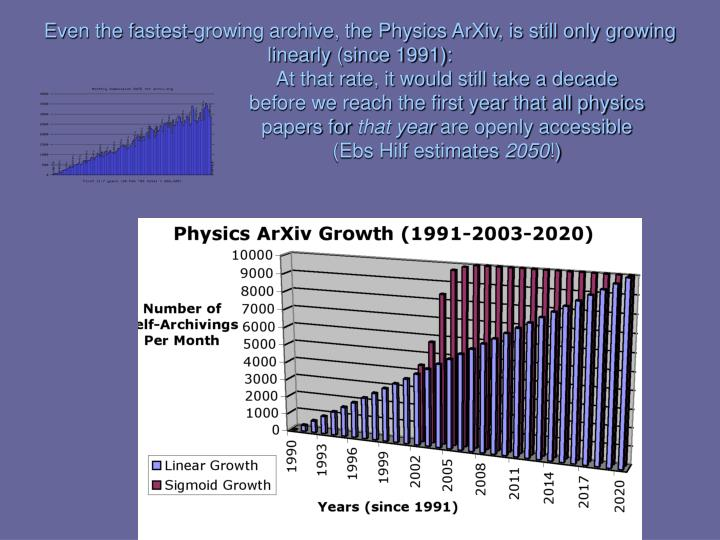 Even the fastest-growing archive, the Physics ArXiv, is still only growing linearly (since 1991):