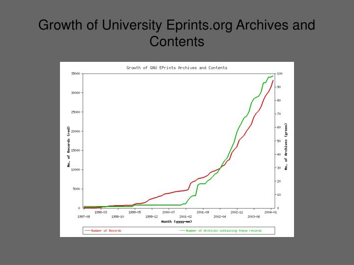 Growth of University Eprints.org Archives and Contents