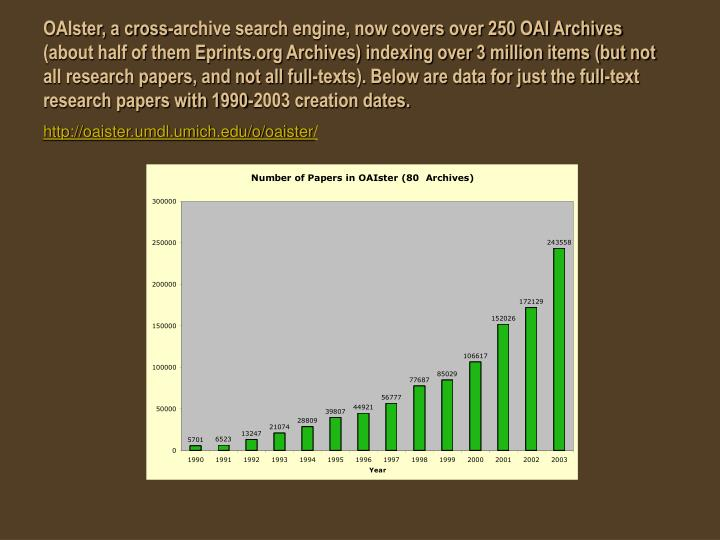 OAIster, a cross-archive search engine, now covers over 250 OAI Archives (about half of them Eprints.org Archives) indexing over 3 million items (but not all research papers, and not all full-texts). Below are data for just the full-text research papers with 1990-2003 creation dates.