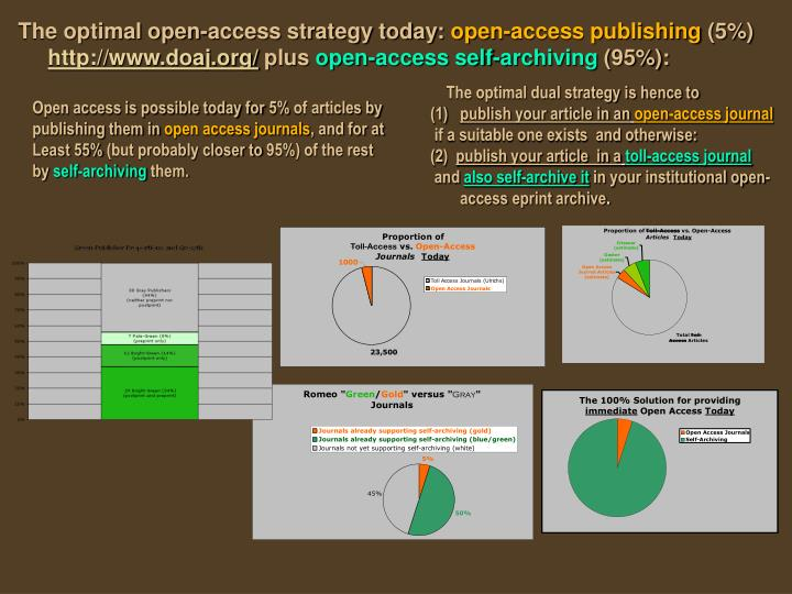 The optimal open-access strategy today: