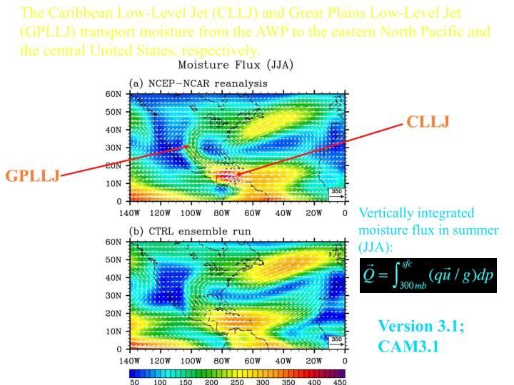 The Caribbean Low-Level Jet (CLLJ) and Great Plains Low-Level Jet (GPLLJ) transport moisture from the AWP to the eastern North Pacific and the central United States, respectively.