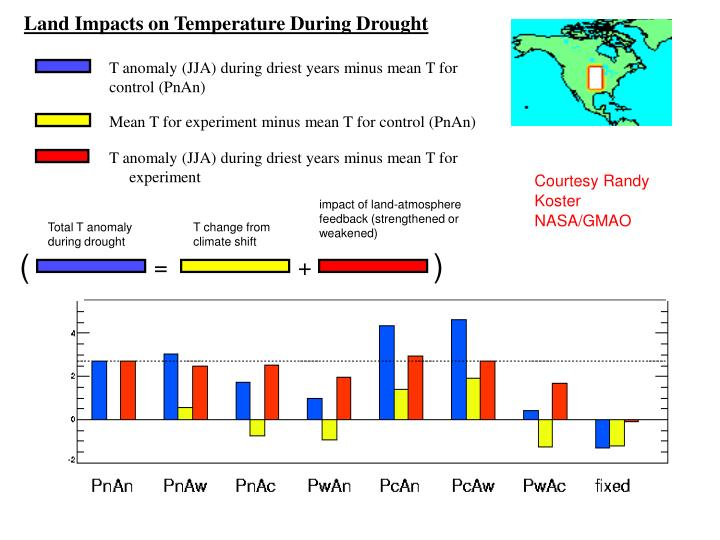 Land Impacts on Temperature During Drought