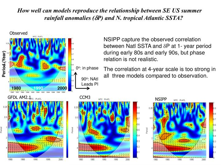 How well can models reproduce the relationship between SE US summer rainfall anomalies (