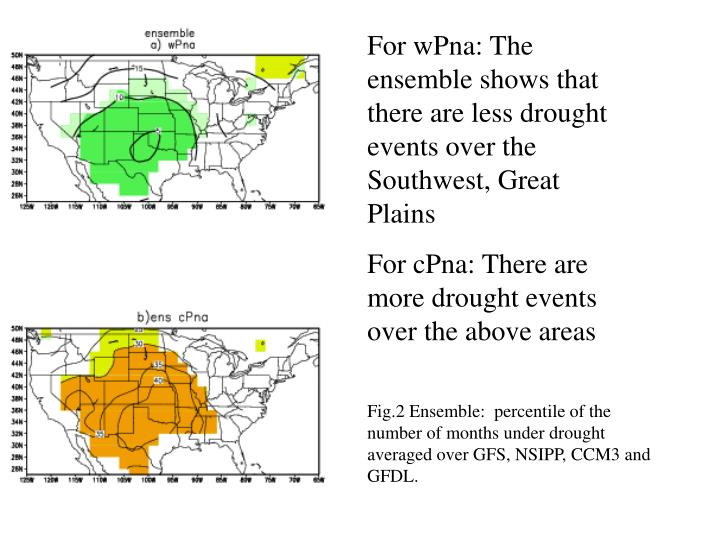 For wPna: The ensemble shows that there are less drought events over the Southwest, Great Plains