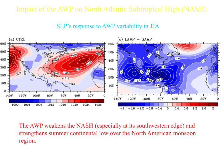 Impact of the AWP on North Atlantic Subtropical High (NASH)