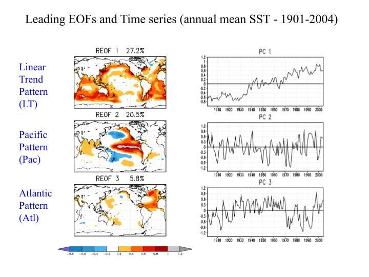 Leading EOFs and Time series (annual mean SST - 1901-2004)