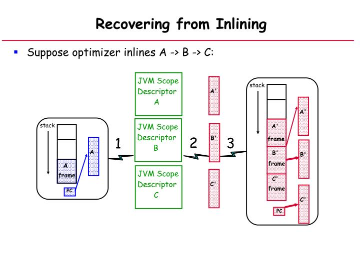 Recovering from Inlining