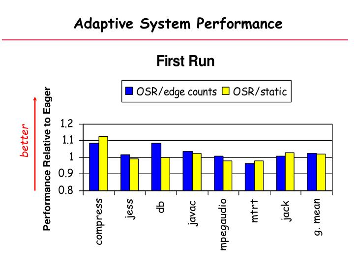 Adaptive System Performance