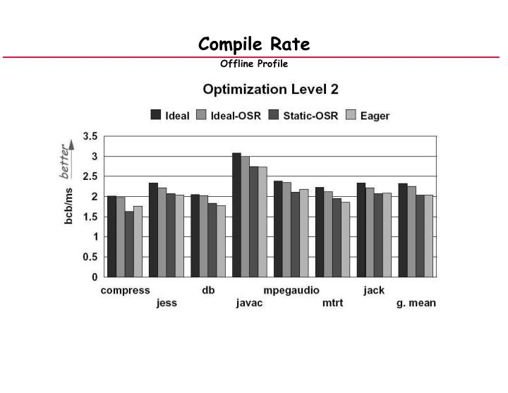 Compile Rate