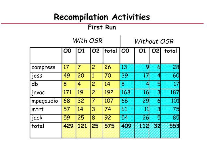 Recompilation Activities