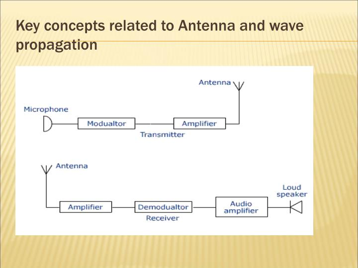 Key concepts related to Antenna and wave propagation
