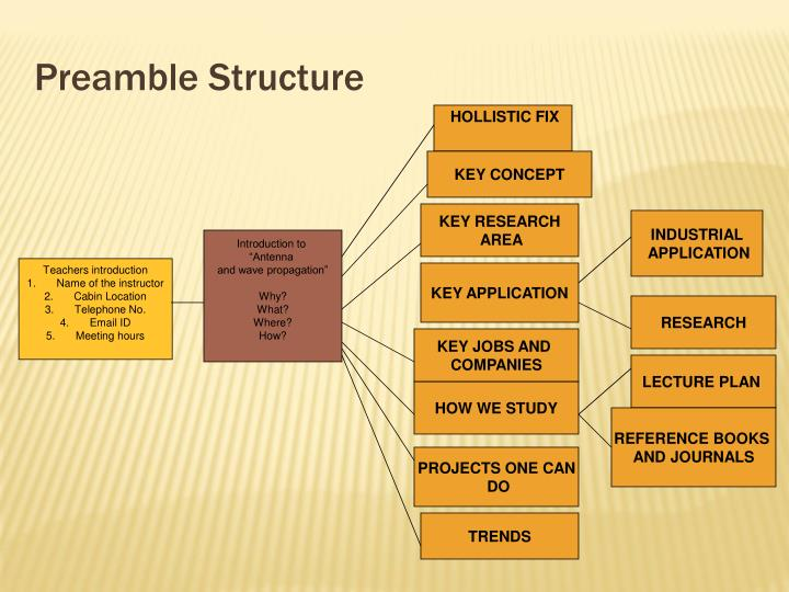 Preamble structure