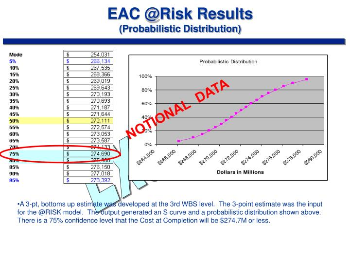 EAC @Risk Results