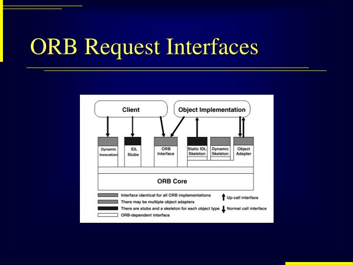 ORB Request Interfaces