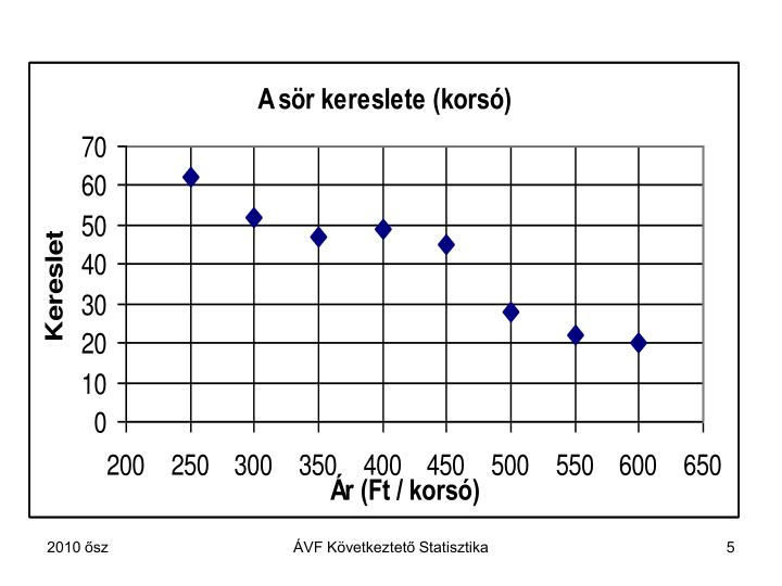 ÁVF Következtető Statisztika