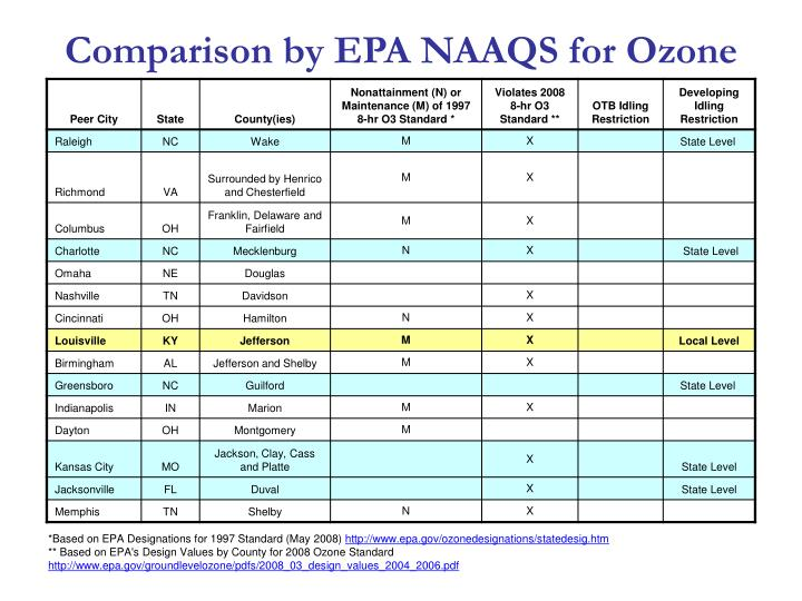 Comparison by EPA NAAQS for Ozone