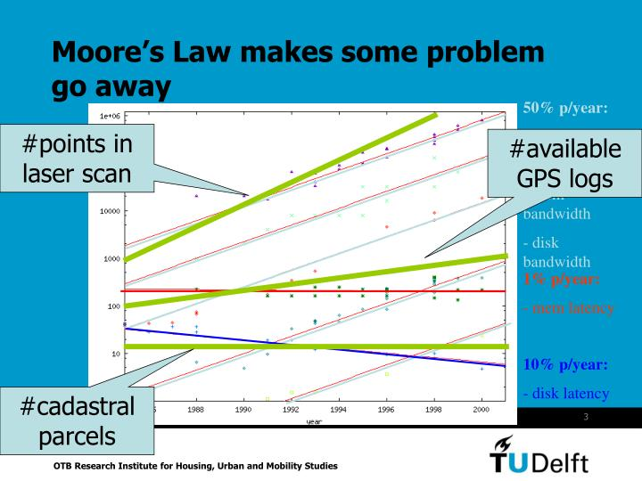 Moore's Law makes some problem go away