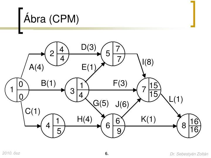 Ábra (CPM)