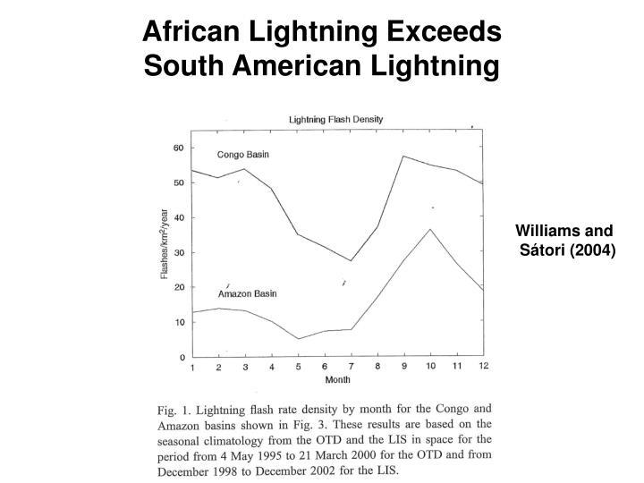 African Lightning Exceeds