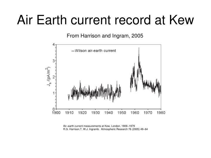 Air Earth current record at Kew