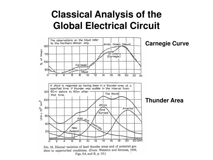 Classical Analysis of the