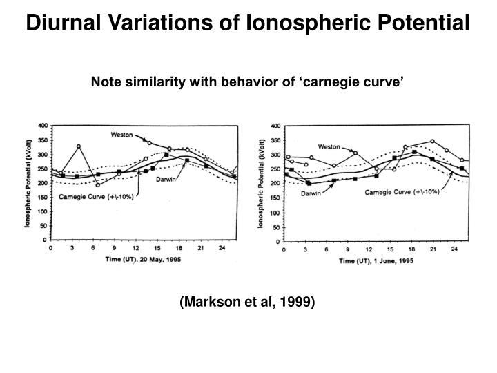 Diurnal Variations of Ionospheric Potential