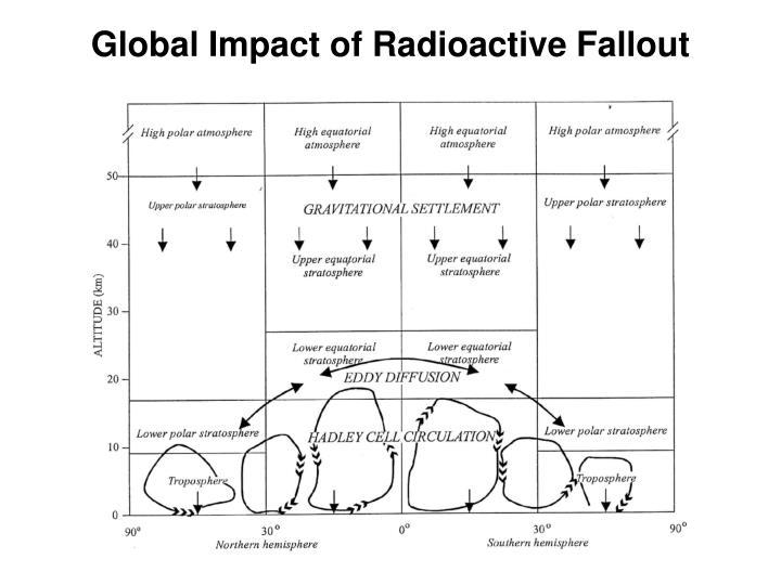 Global Impact of Radioactive Fallout