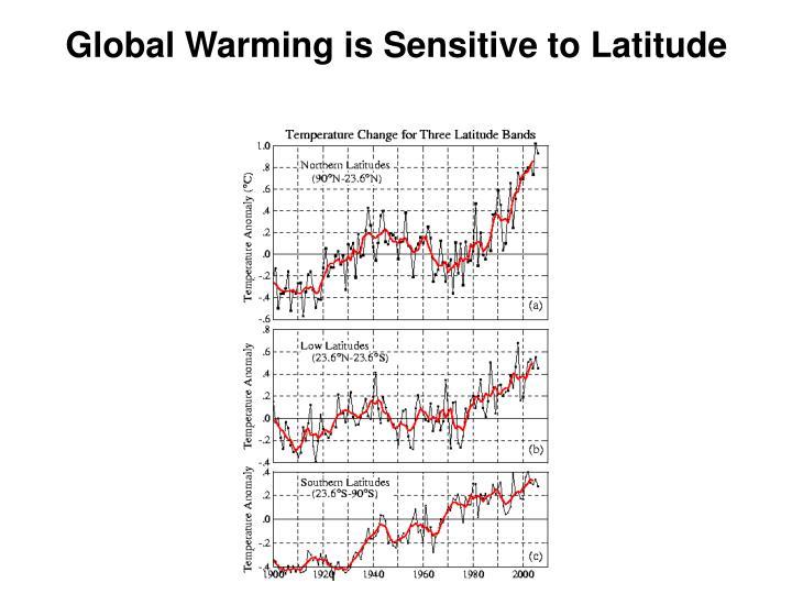 Global Warming is Sensitive to Latitude