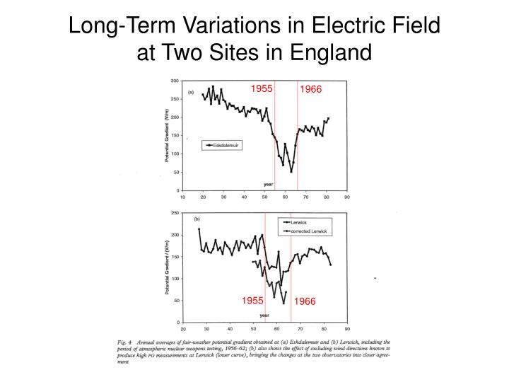 Long-Term Variations in Electric Field
