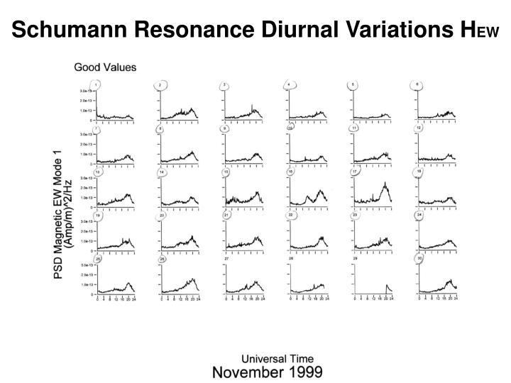 Schumann Resonance Diurnal Variations H