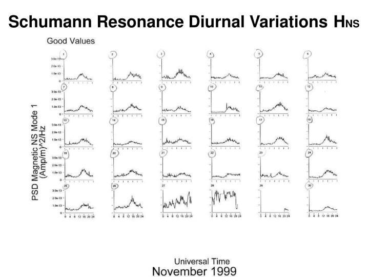 Schumann Resonance Diurnal Variations