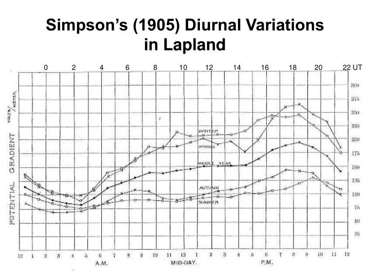 Simpson's (1905) Diurnal Variations