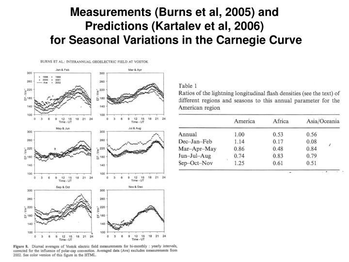 Measurements (Burns et al, 2005) and
