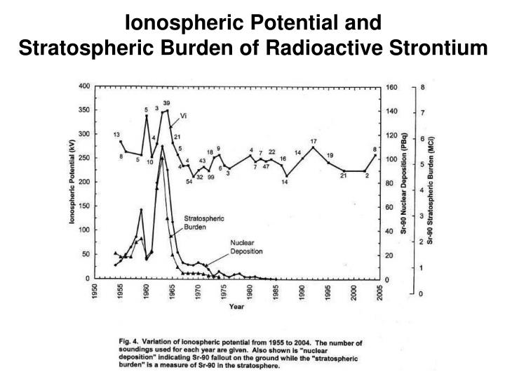 Ionospheric Potential and