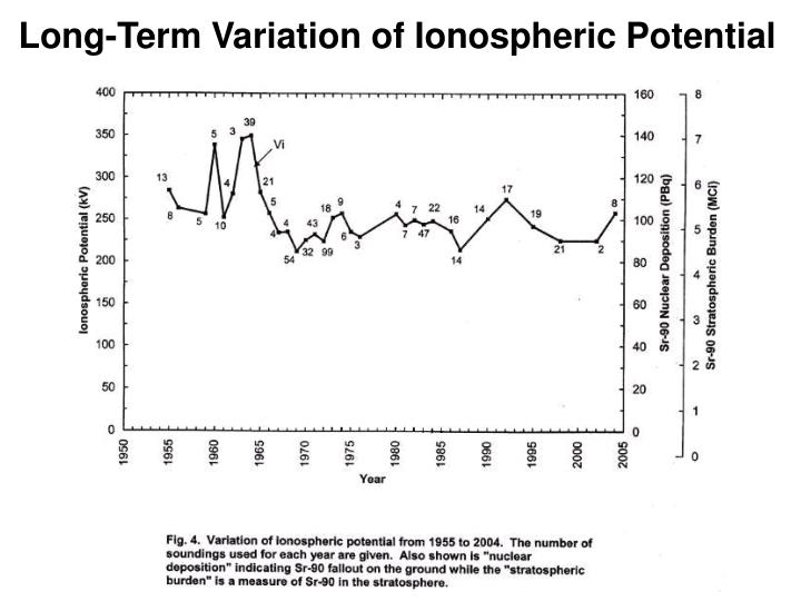 Long-Term Variation of Ionospheric Potential