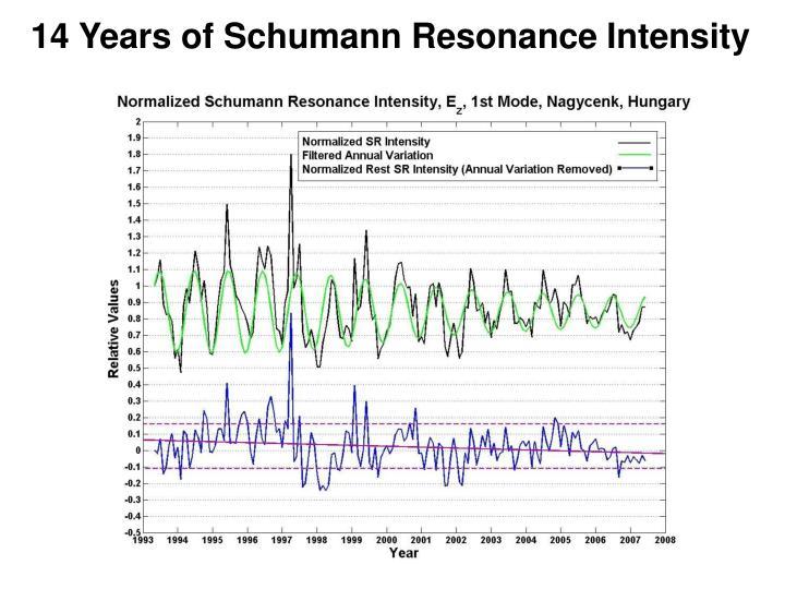 14 Years of Schumann Resonance Intensity