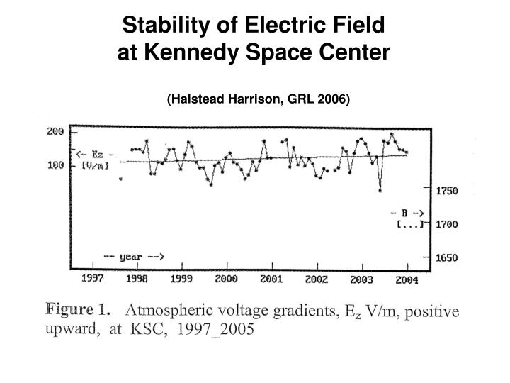 Stability of Electric Field
