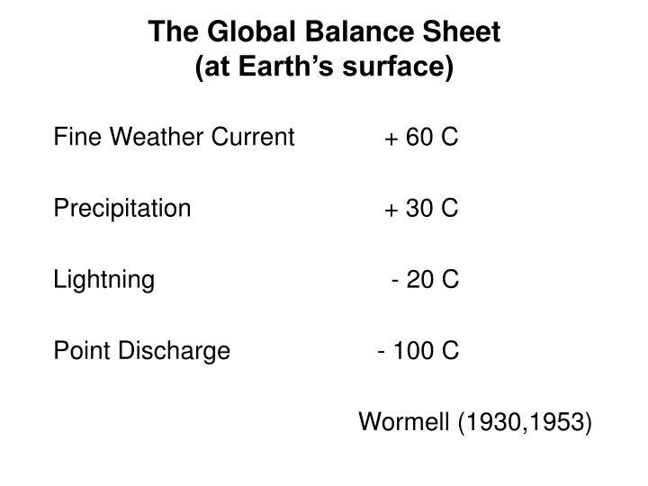The Global Balance Sheet