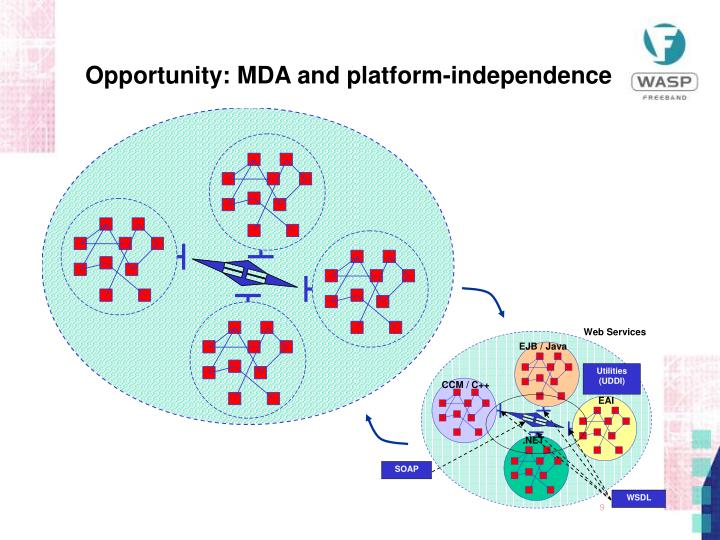 Opportunity: MDA and platform-independence