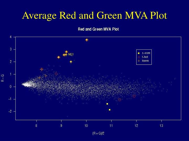 Average Red and Green MVA Plot