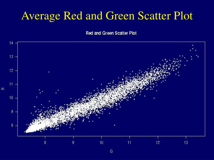 Average Red and Green Scatter Plot