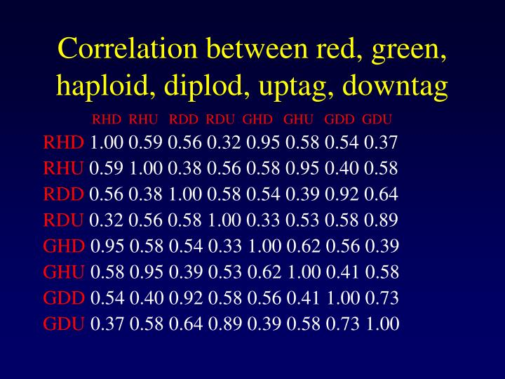 Correlation between red, green, haploid, diplod, uptag, downtag