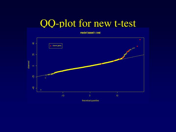 QQ-plot for new t-test