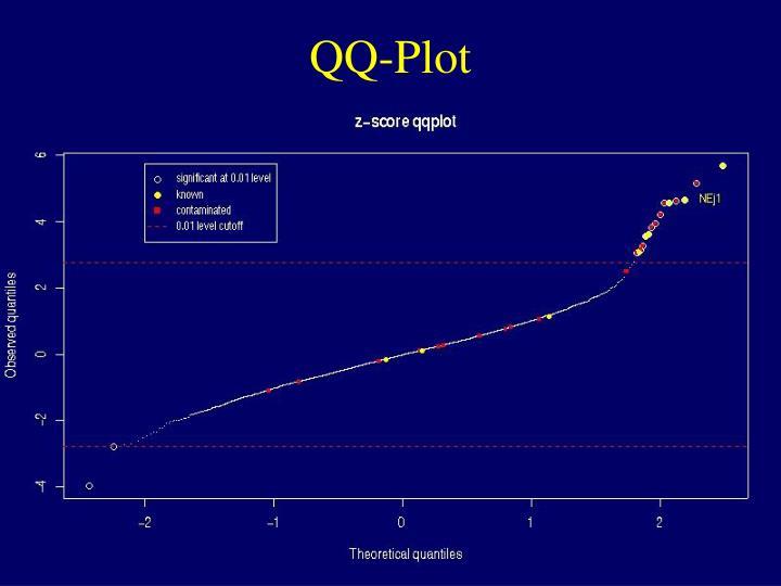 QQ-Plot