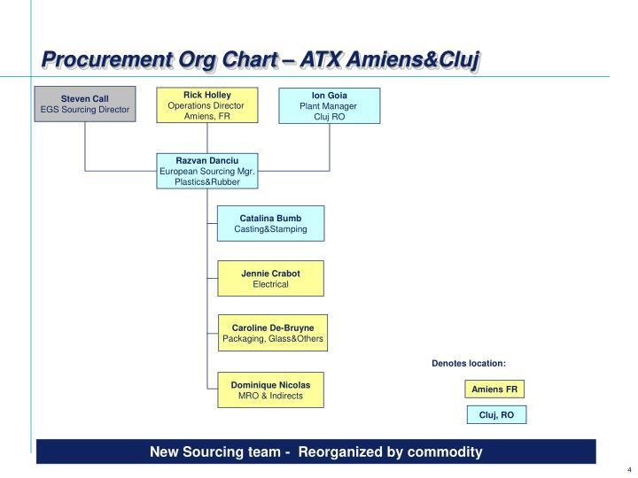 Procurement Org Chart – ATX Amiens&Cluj