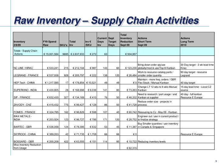 Raw Inventory – Supply Chain Activities