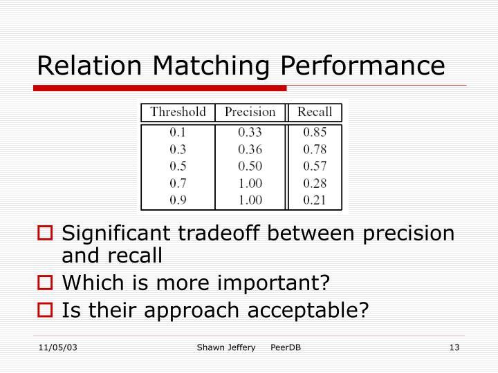 Relation Matching Performance