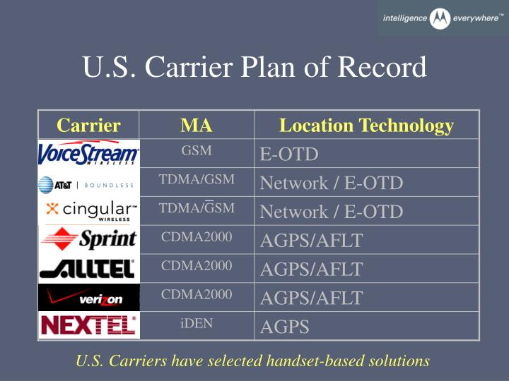U.S. Carrier Plan of Record